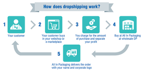 how-dropshipping-works